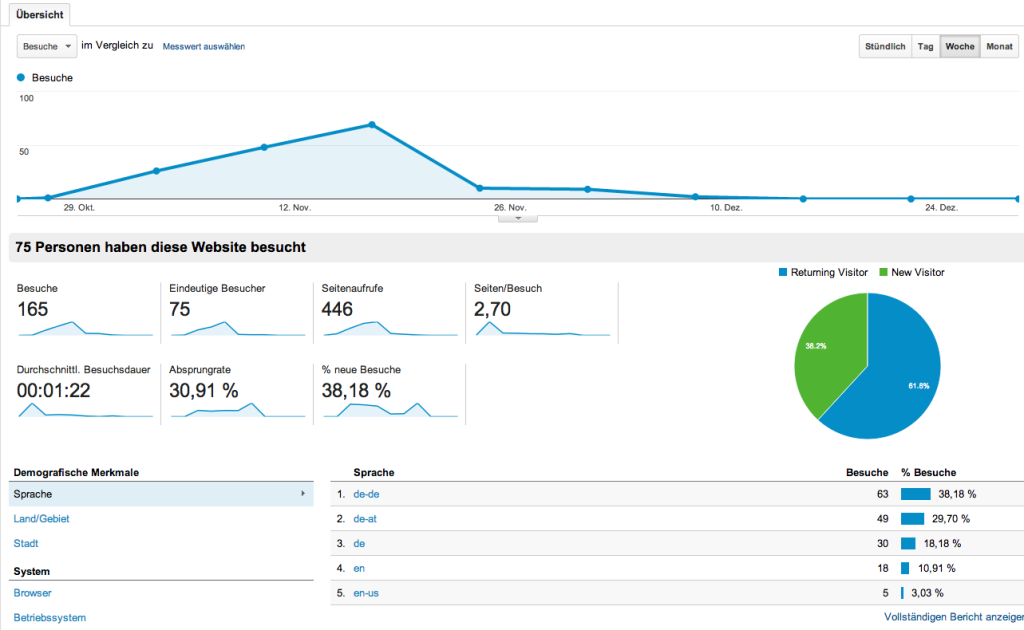 Auswertung-google-analytics