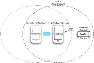 BTLE-iPhone Peripheral