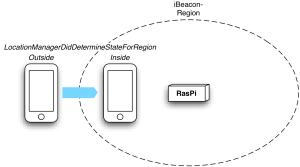 iBeacon-RasPi