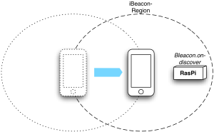 iBeacon-iPhone