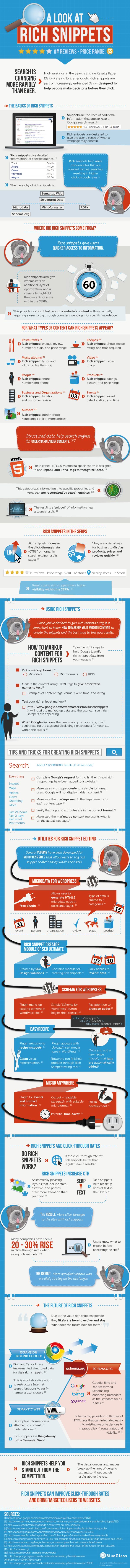 Quelle: https://moz.com/blog/a-visual-guide-to-rich-snippets