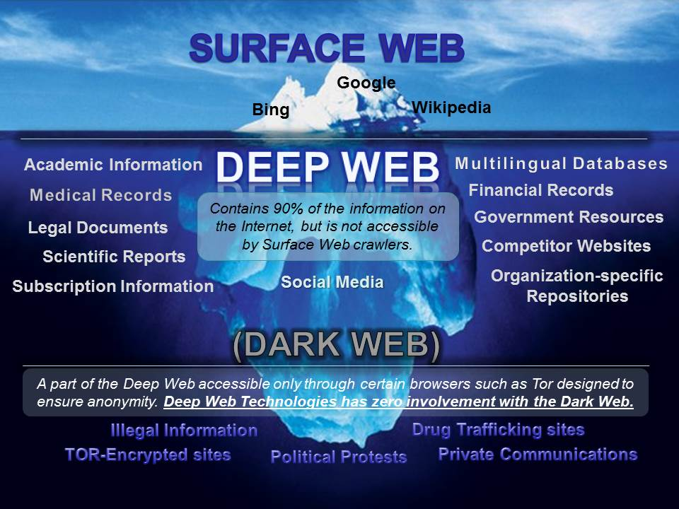 Deep vs. Dark Web