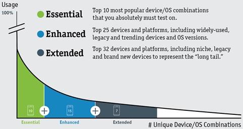Kategorisierung der Top-Geräte (perfectomobile.com)